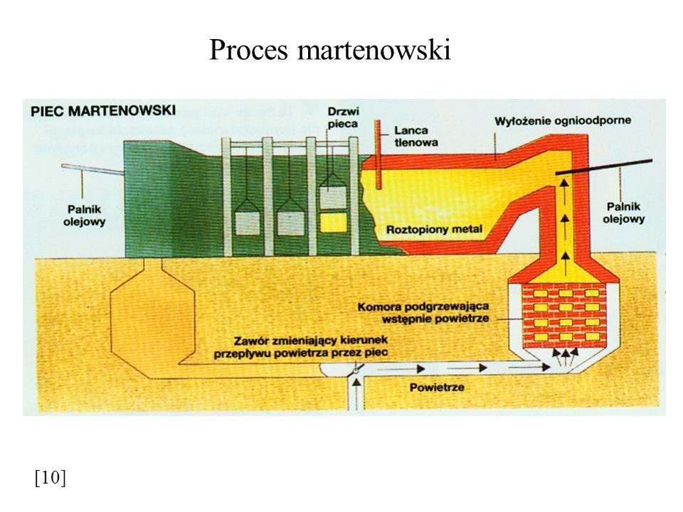 Proces martenowski [10]